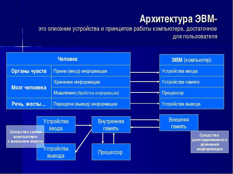 Архитектура ЭВМ- это описание устройства и принципов работы компьютера, доста...