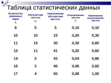 Таблица статистических данных Количество решенных задач xi Абсолютная частота...