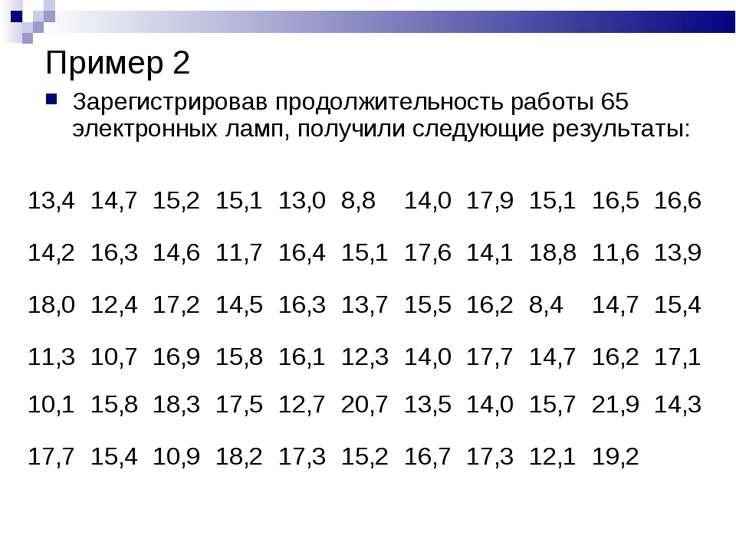 Пример 2 Зарегистрировав продолжительность работы 65 электронных ламп, получи...