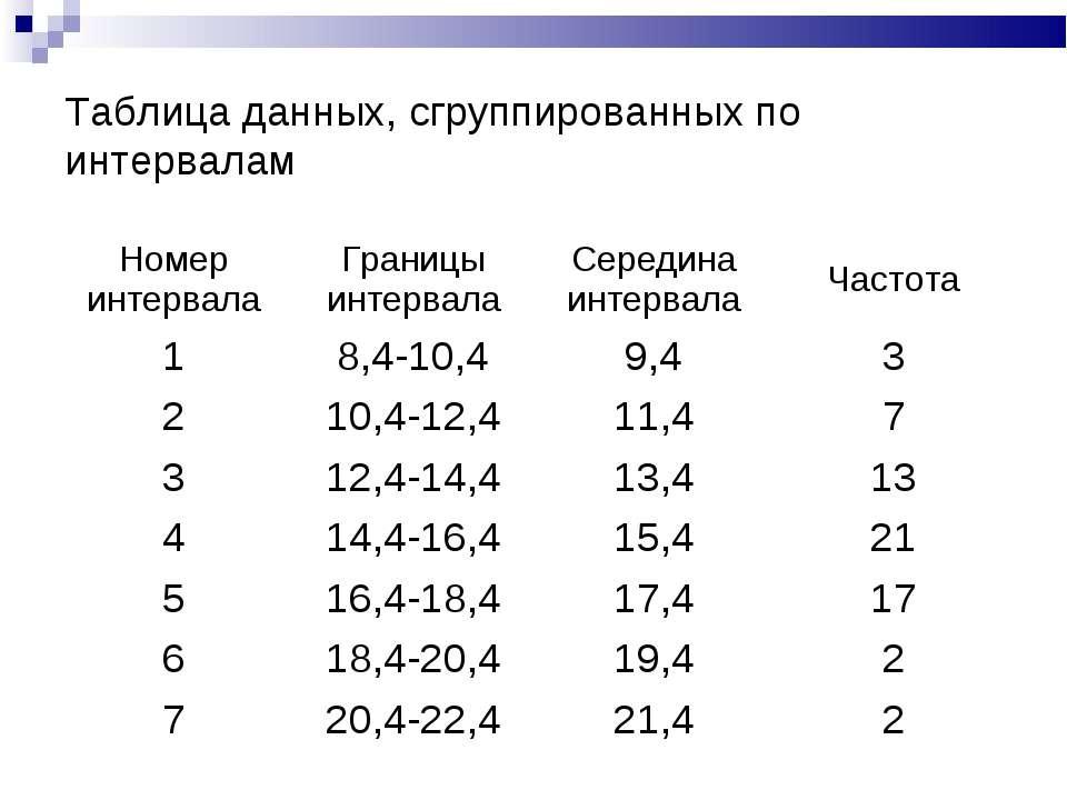 Таблица данных, сгруппированных по интервалам Номер интервала Границы интерва...