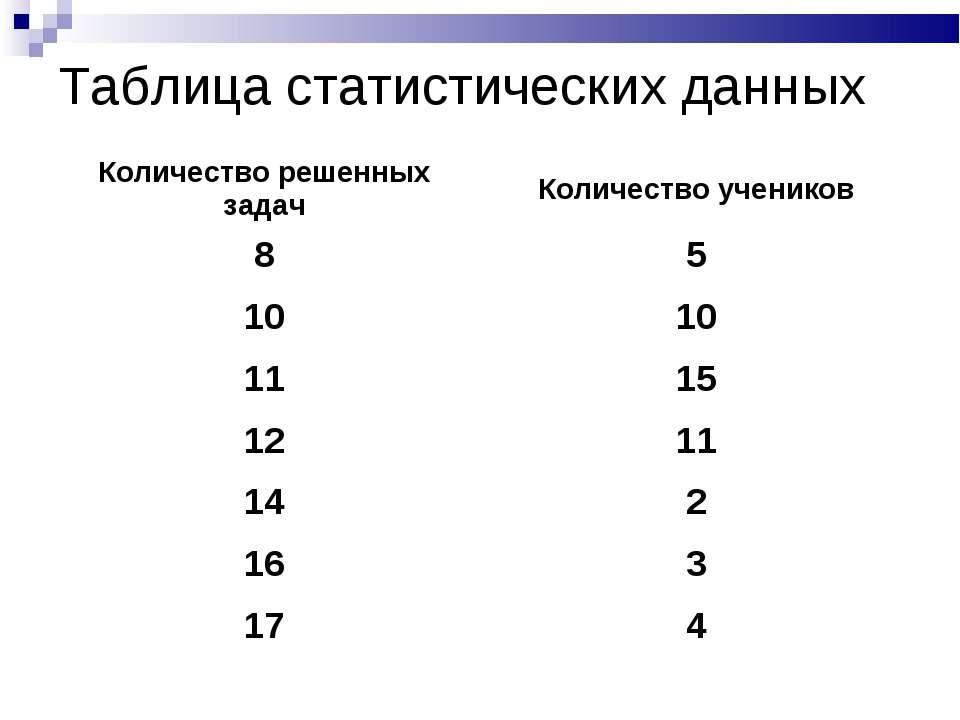 Таблица статистических данных Количество решенных задач Количество учеников 8...