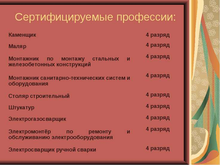 Сертифицируемые профессии: Каменщик 4 разряд Маляр 4 разряд Монтажник по монт...
