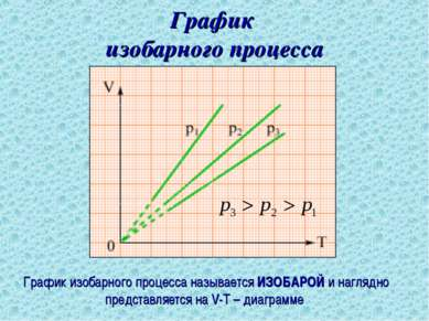 График изобарного процесса График изобарного процесса называется ИЗОБАРОЙ и н...