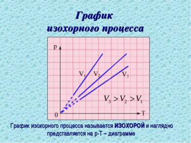График изохорного процесса График изохорного процесса называется ИЗОХОРОЙ и н...
