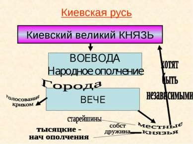 Киевская русь Киевский великий КНЯЗЬ ВОЕВОДА Народное ополчение ВЕЧЕ