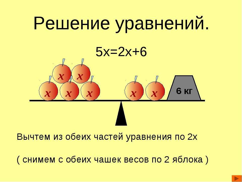 Решение уравнений. 5x=2x+6 Вычтем из обеих частей уравнения по 2x ( снимем с ...