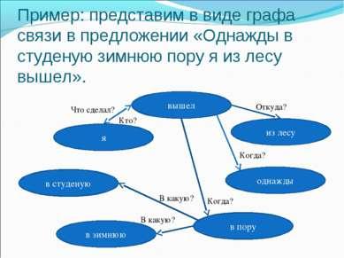 Пример: представим в виде графа связи в предложении «Однажды в студеную зимню...