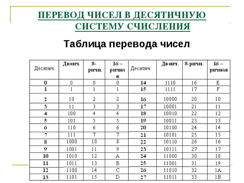 ПЕРЕВОД ЧИСЕЛ В ДЕСЯТИЧНУЮ СИСТЕМУ СЧИСЛЕНИЯ Таблица перевода чисел