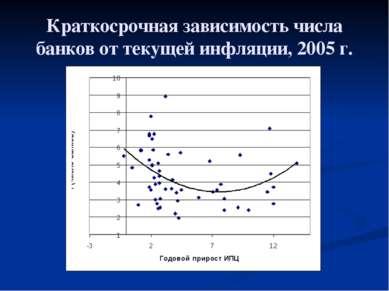 Краткосрочная зависимость числа банков от текущей инфляции, 2005 г.