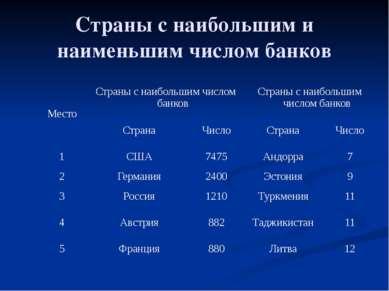 Страны с наибольшим и наименьшим числом банков Место Страны с наибольшим числ...