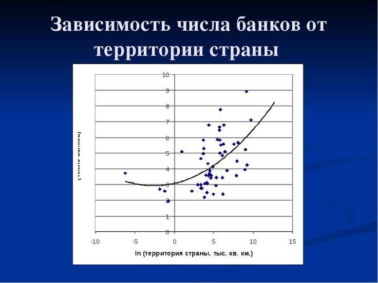 Зависимость числа банков от территории страны