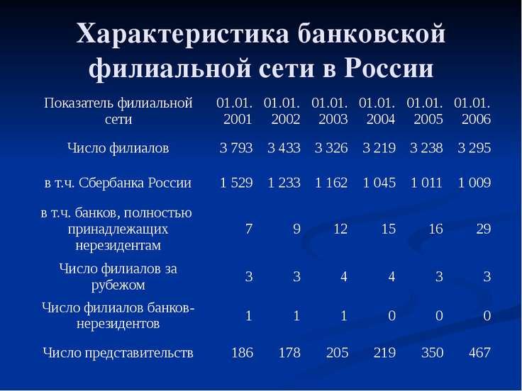 Характеристика банковской филиальной сети в России Показатель филиальной сети...