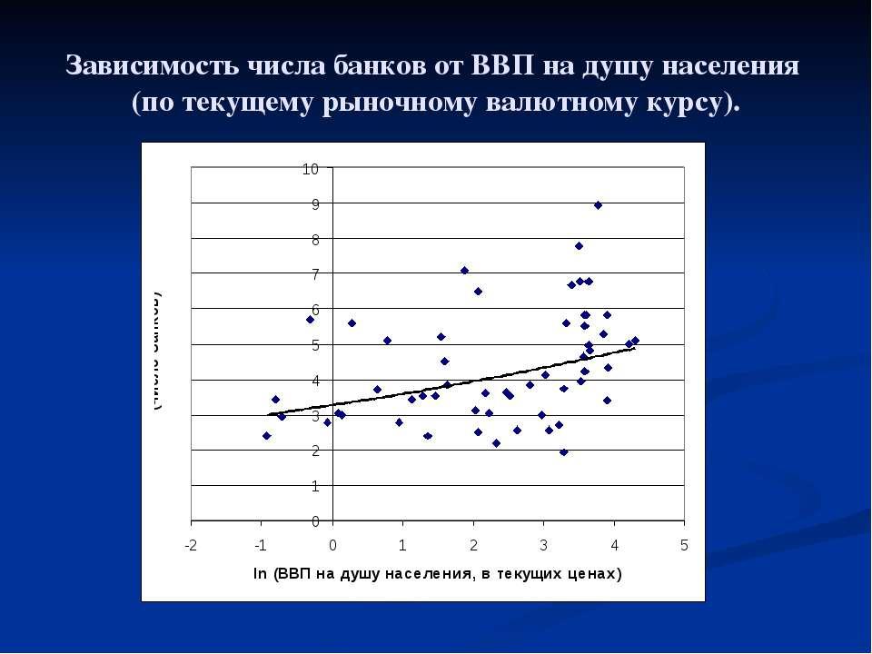 Зависимость числа банков от ВВП на душу населения (по текущему рыночному валю...