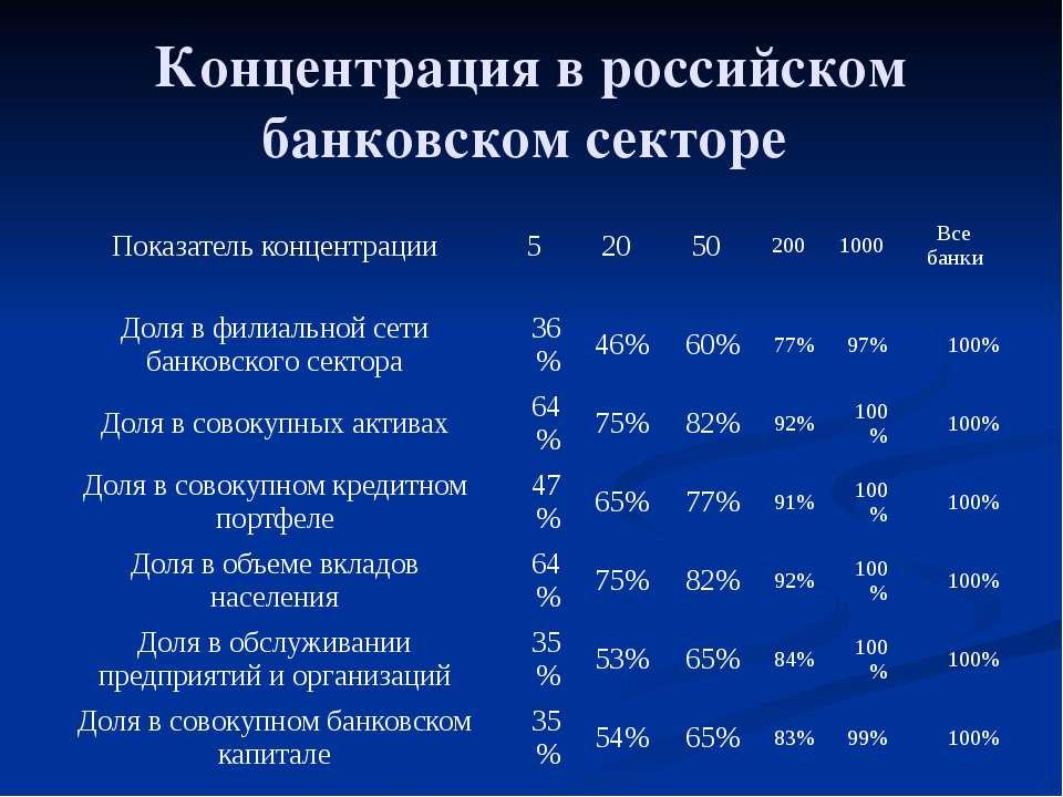 Концентрация в российском банковском секторе Показатель концентрации 5 20 50 ...