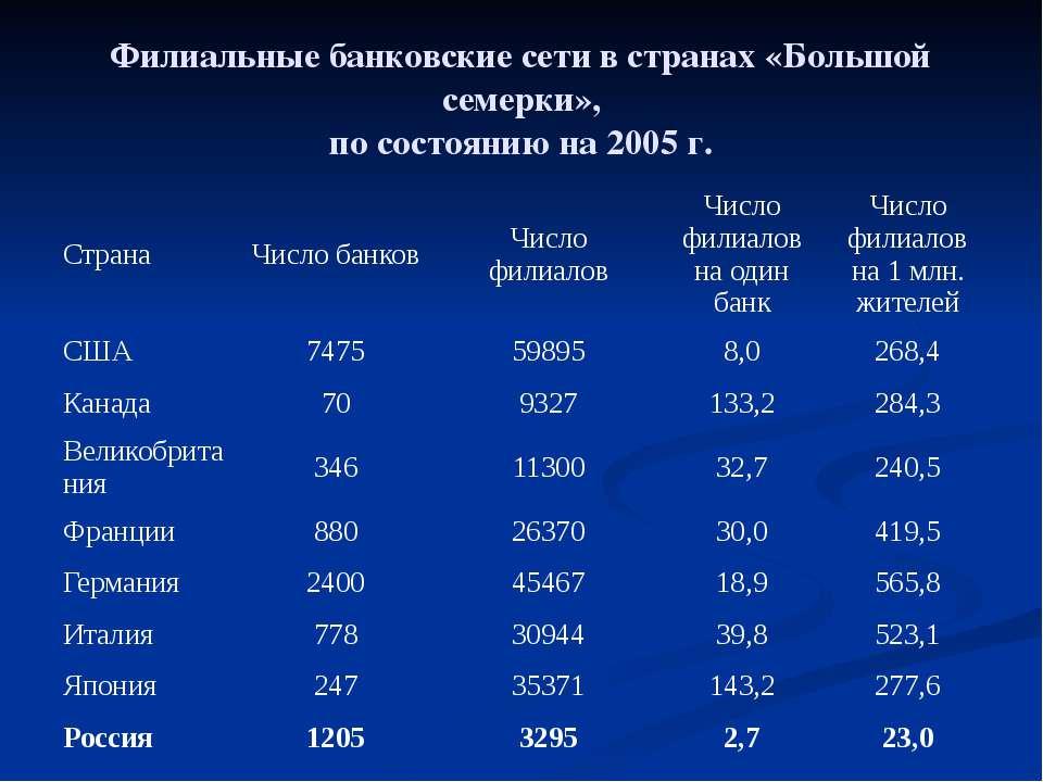 Филиальные банковские сети в странах «Большой семерки», по состоянию на 2005 ...