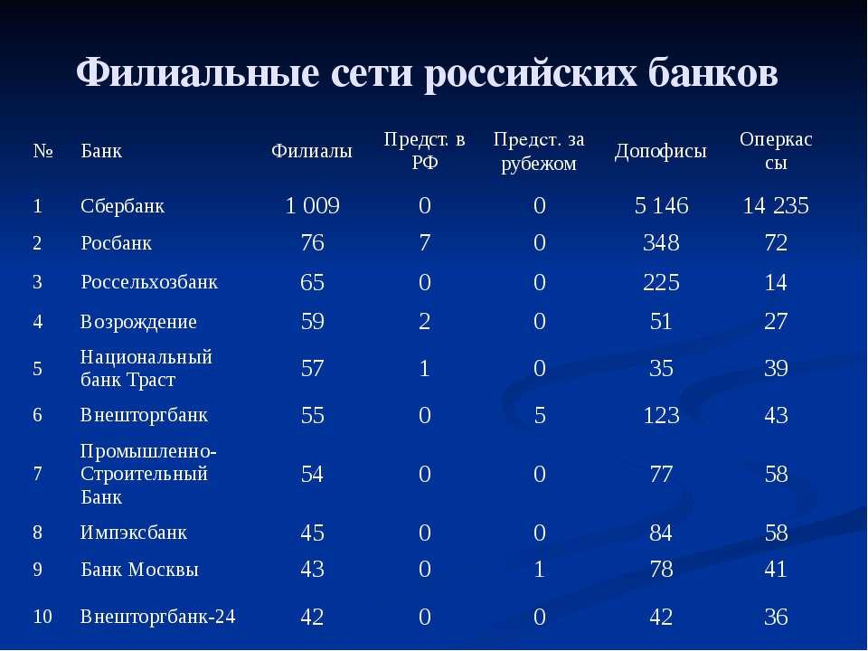 Филиальные сети российских банков № Банк Филиалы Предст. в РФ Предст.за рубеж...
