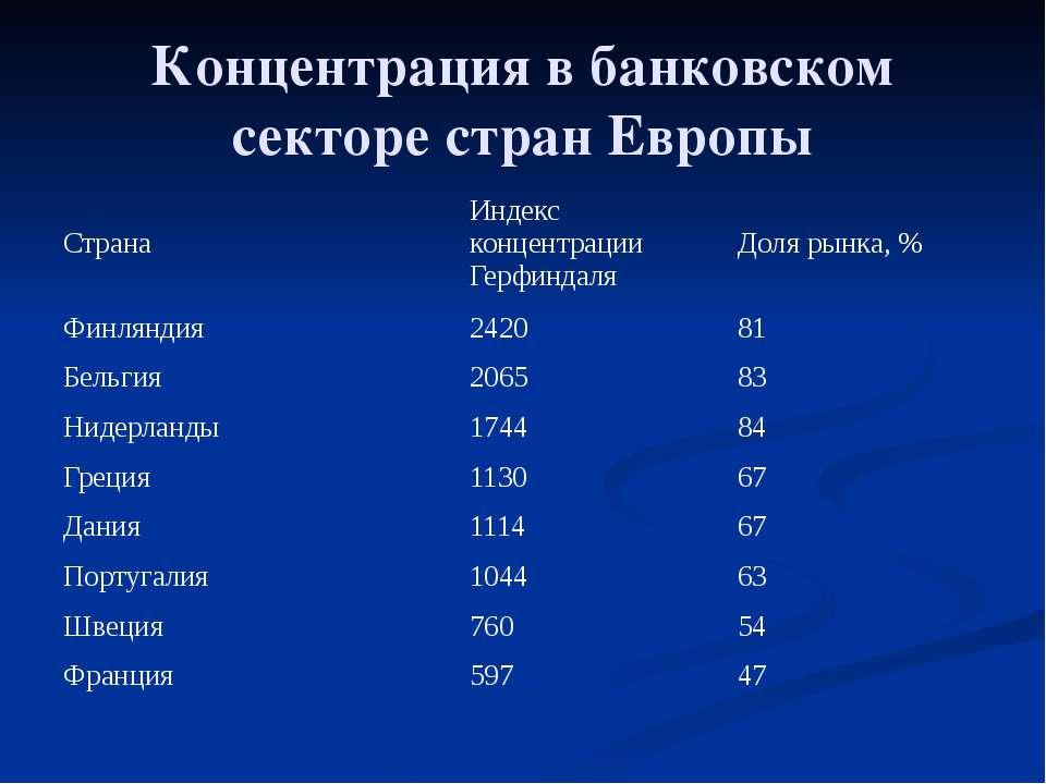 Концентрация в банковском секторе стран Европы Страна Индекс концентрации Гер...