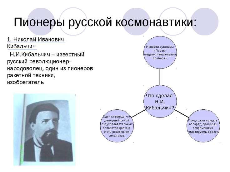 Пионеры русской космонавтики: 1. Николай Иванович Кибальчич Н.И.Кибальчич – и...