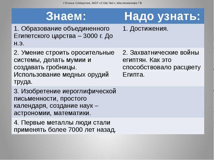 г.Усолье-Сибирское, МОУ «СОШ №2», Масленникова Г.В. Знаем: Надо узнать: 1. Об...