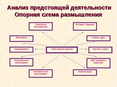 Анализ предстоящей деятельности Опорная схема размышления