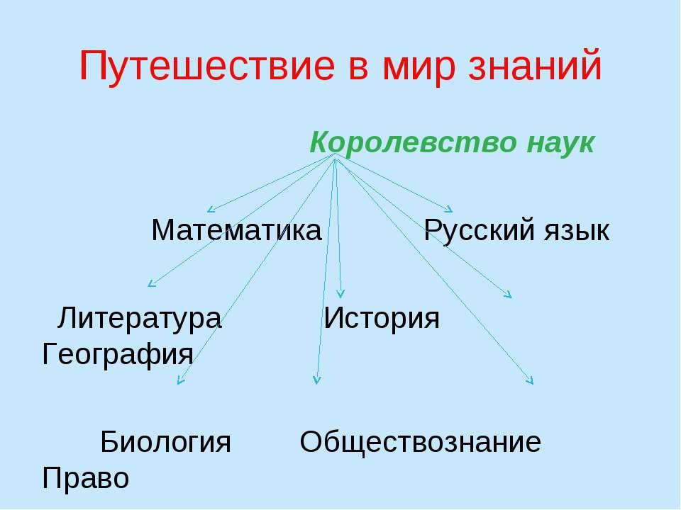 Путешествие в мир знаний Королевство наук Математика Русский язык Литература ...