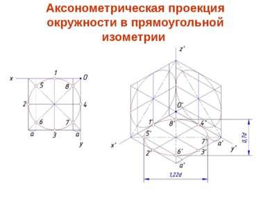 Аксонометрическая проекция окружности в прямоугольной изометрии