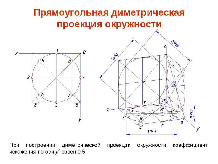 При построении диметрической проекции окружности коэффициент искажения по оси...