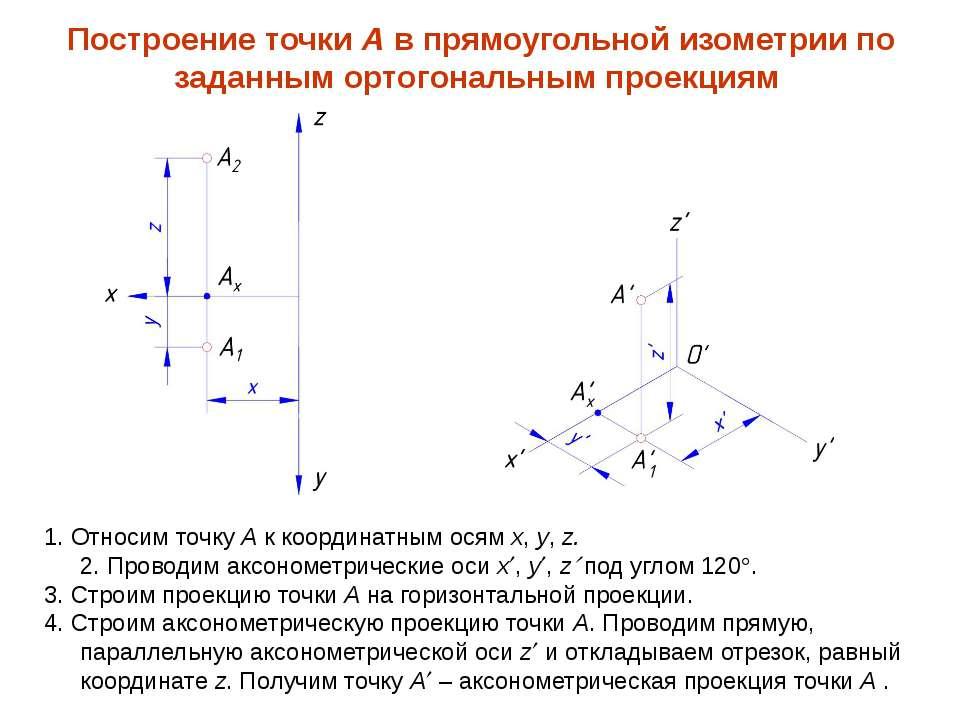 1. Относим точку А к координатным осям x, y, z. 2. Проводим аксонометрические...