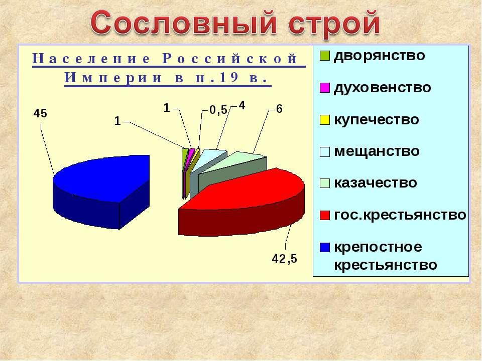 оформление сословного строя таблица