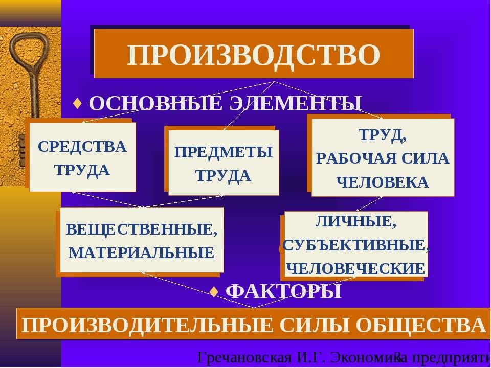 ОСНОВНЫЕ ЭЛЕМЕНТЫ ПРОИЗВОДСТВО ФАКТОРЫ ТРУД, РАБОЧАЯ СИЛА ЧЕЛОВЕКА ПРЕДМЕТЫ Т...