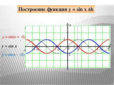 y x 1 -1 π/2 -π/2 π 3π/2 2π -π -3π/2 -2π 0 y = sin(x +π/2) y = sin x Построен...