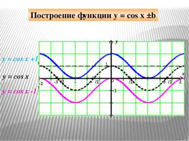 y x 1 -1 π/2 -π/2 π 3π/2 2π -π -3π/2 -2π 0 y = cos x +1 y = cos x Построение ...