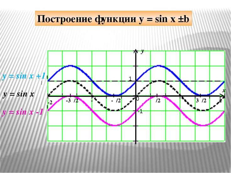 y x 1 -1 π/2 -π/2 π 3π/2 2π -π -3π/2 -2π 0 y = sin x +1 y = sin x Построение ...