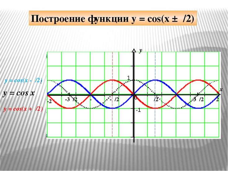 y x 1 -1 π/2 -π/2 π 3π/2 2π -π -3π/2 -2π 0 y = cos(x -π/2) y = cos x Построен...