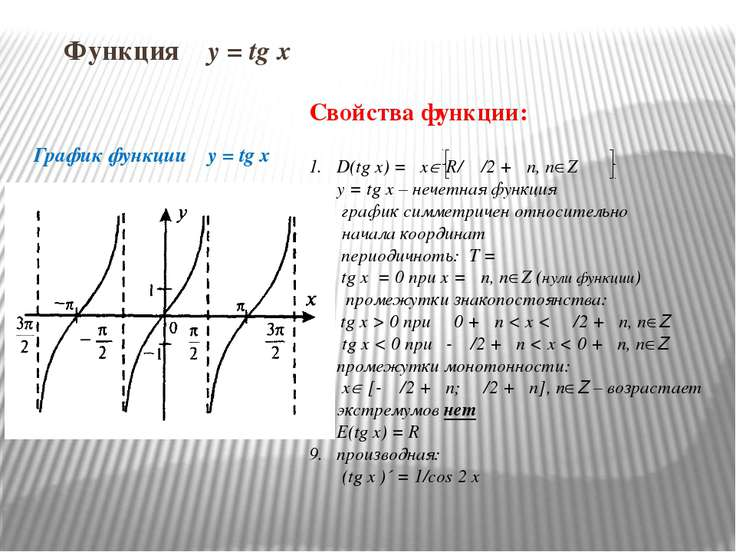Функция y = tg x График функции y = tg x Свойства функции: D(tg x) = x R/ π /...