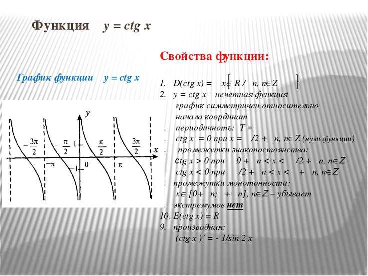 Функция y = ctg x График функции y = ctg x Свойства функции: D(ctg x) = x R /...