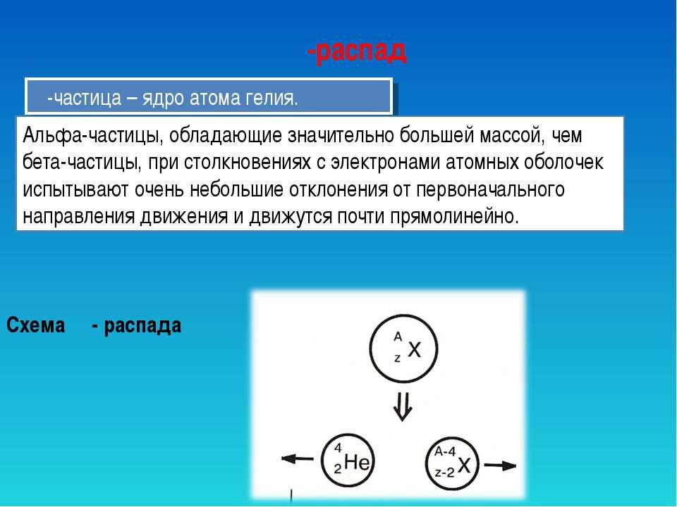 α-распад α-частица – ядро атома гелия. Альфа-частицы, обладающие значительно ...