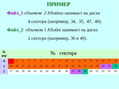 ПРИМЕР Файл_1 объемом 2 Кбайта занимает на диске 4 сектора (например, 34, 35,...