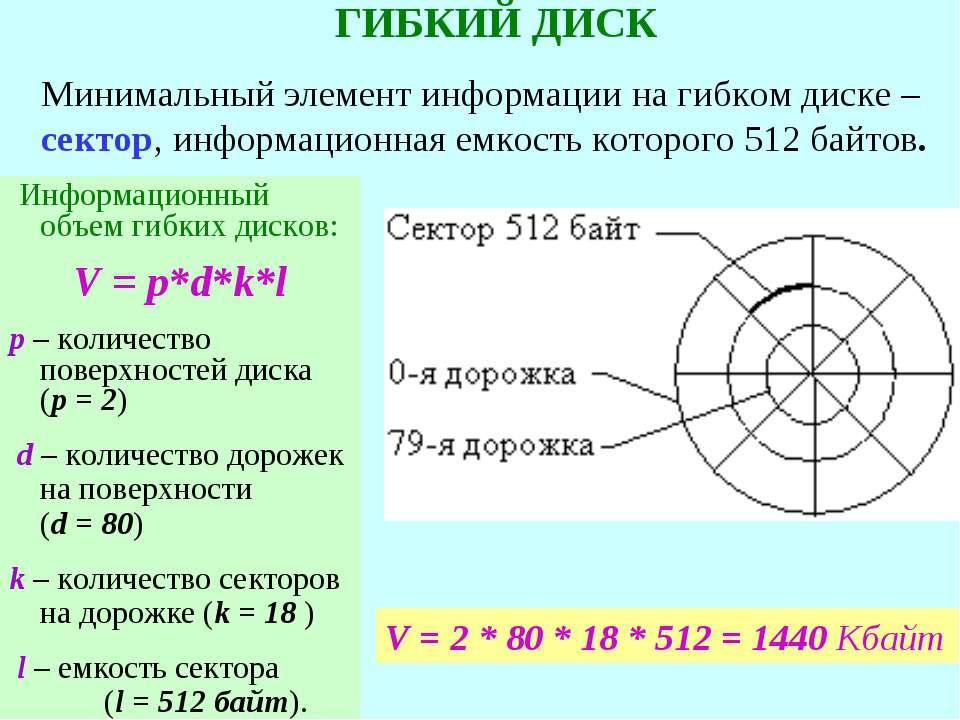Информационный объем гибких дисков: V = p*d*k*l р – количество поверхностей д...