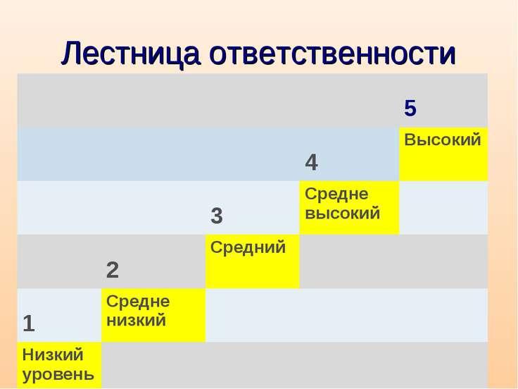 Лестница ответственности 5 4 Высокий 3 Средне высокий 2 Средний 1 Средне низк...