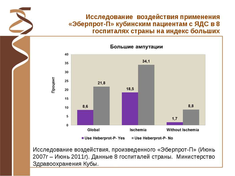 Исследование воздействия, произведенного «Эберпрот-П» (Июнь 2007г – Июнь 2011...