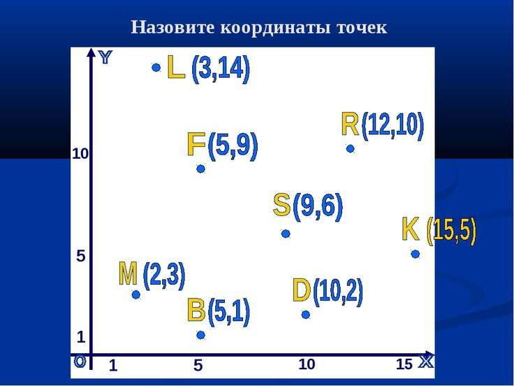 1 5 10 15 1 5 10 Назовите координаты точек