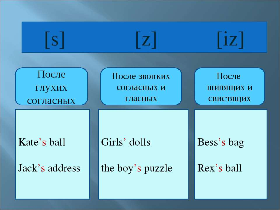[s] [z] [iz] Kate's ball Jack's address Girls' dolls the boy's puzzle Bess's ...