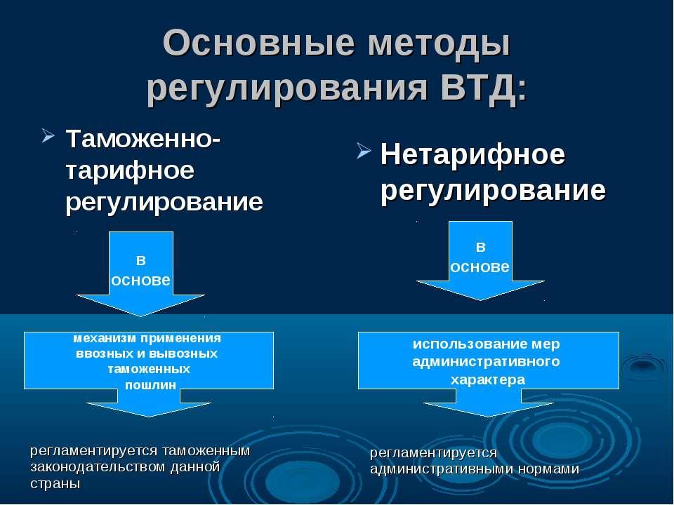 Основные методы регулирования ВТД: Таможенно-тарифное регулирование Нетарифно...