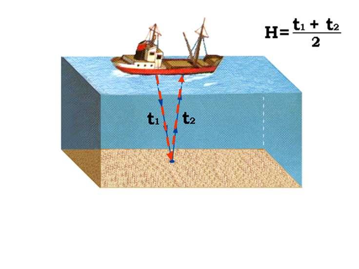 Измерение глубин с помощью эхолота