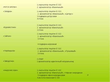 «Кот в сапогах» 1.эмульгатор лецетин Е-322 2. ароматизатор «Ванильный» «Загад...