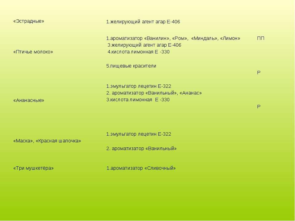 «Эстрадные» 1.желирующий агент агар Е-406 «Птичье молоко» 1.ароматизатор «Ван...