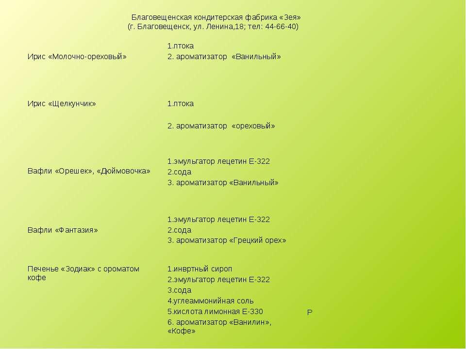 Благовещенская кондитерская фабрика «Зея» (г. Благовещенск, ул. Ленина,18; те...