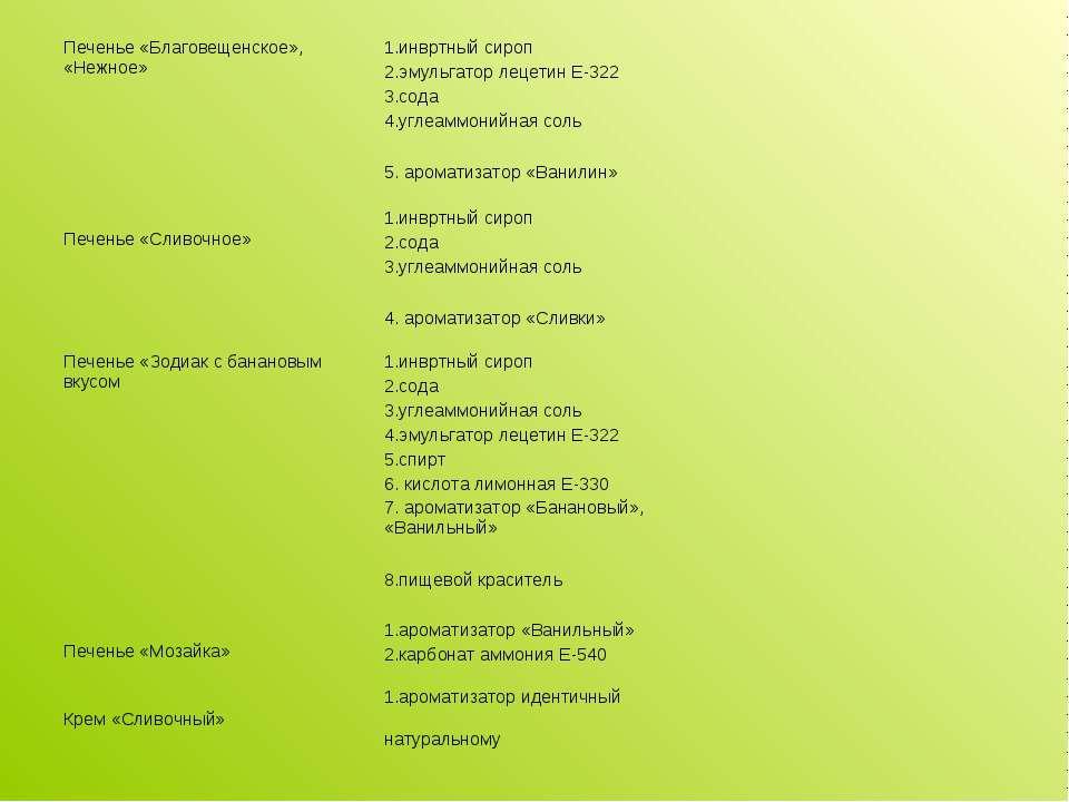 Печенье «Благовещенское», «Нежное» 1.инвртный сироп 2.эмульгатор лецетин Е-32...