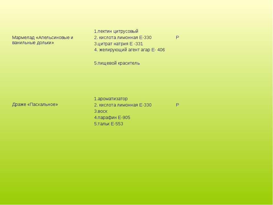 Мармелад «Апельсиновые и ванильные дольки» 1.пектин цитрусовый 2. кислота лим...